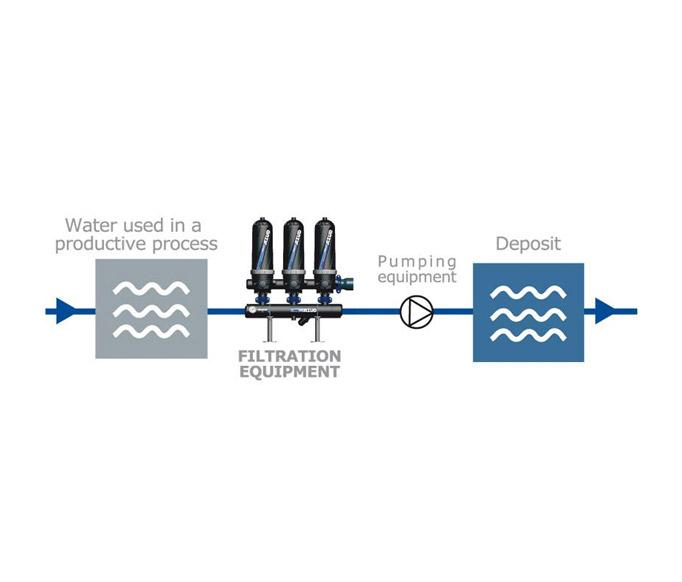 Reutilização de Água, para redução da utilização