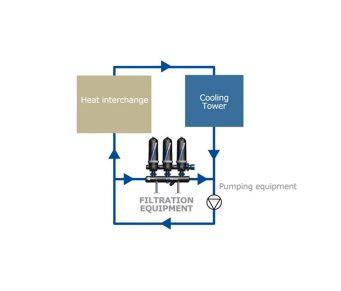 Sistemas de Refrigeração, para melhor eficiência